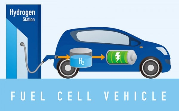 Electric Cars Emerging Technology