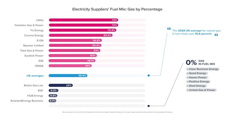 A bar graph showing how much gas by percentage energy suppliers use in their fuel mix to generate electricity. Several companies use more than 50 percent of gas. These numbers are disclosed by all energy suppliers in 2020.