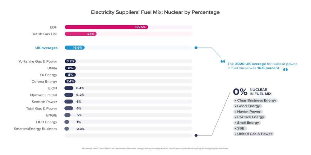 A bar graph showing how much nuclear power by percentage energy suppliers use in their fuel mix to generate electricity. EDF Energy use 66 percent of nuclear energy in their fuel. These numbers are disclosed by all energy suppliers in 2020.