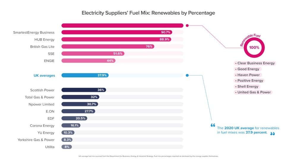 A bar graph showing how much renewable sources by percentage energy suppliers use in their fuel mix to generate electricity. Six companies use 100 percent renewables. These numbers are disclosed by all energy suppliers in 2020.