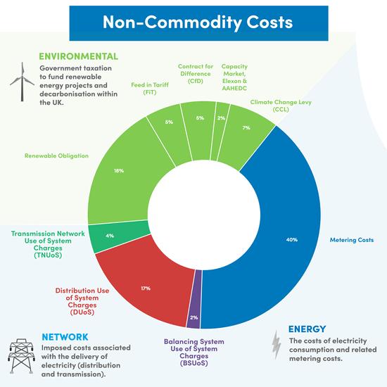 Non Commodity Costs