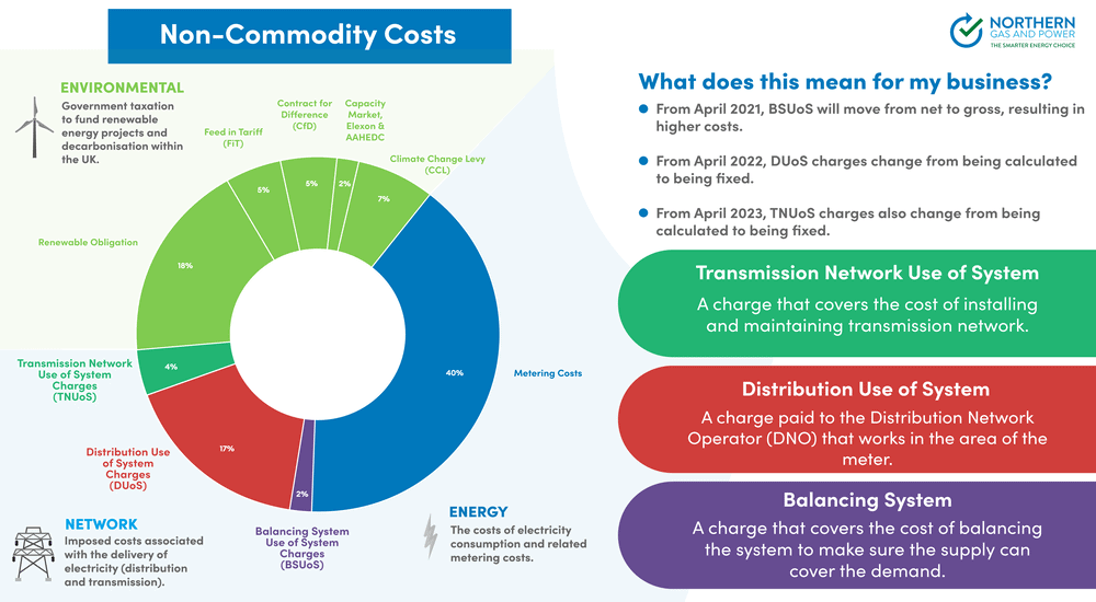 No Commodity Costs