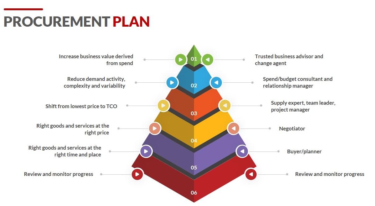 A plan of energy procurement